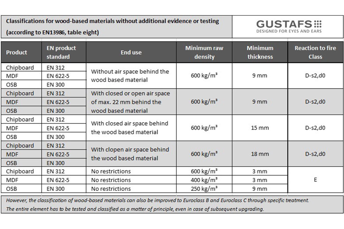 Fire classification for wood based materials